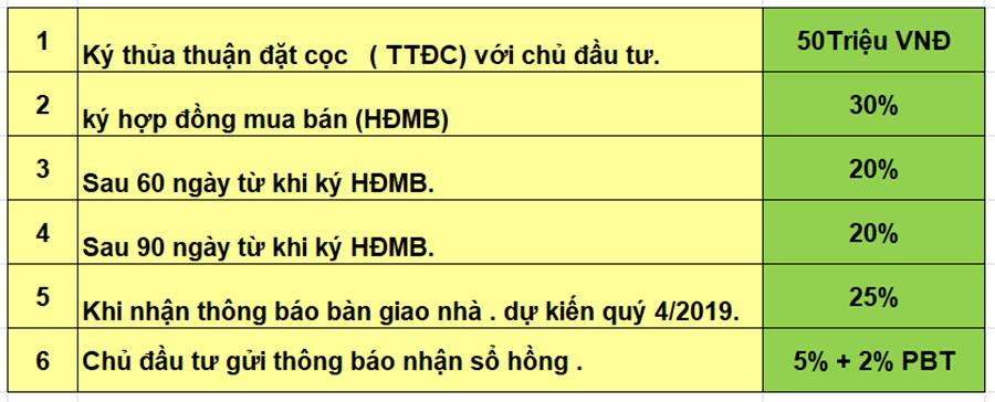 Tiến độ thanh toán chung cư PHC Complex